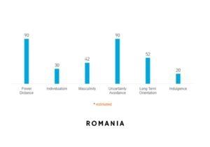 romania dimensiuni culturale hofstede