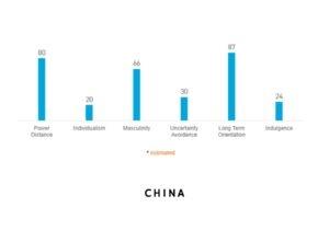 china dimensiuni culturale hofstede